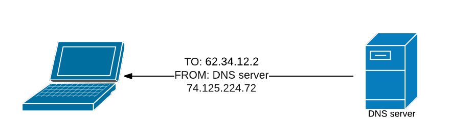 DNS lookup response for google.com